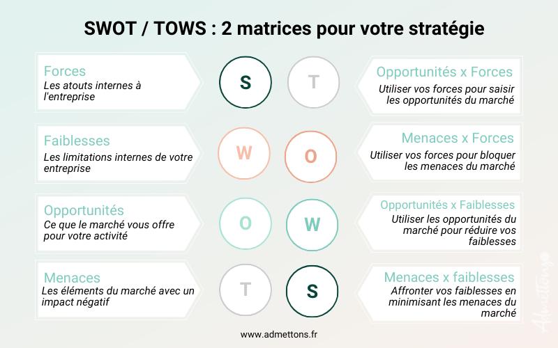 TOWS et SWOT, matrices pour définir votre stratégie